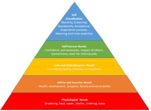 Maslow İhtiyaçlar Hiyerarşisi Nedir?